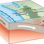 The Cascadia subduction zone (also referred to as the Cascadia fault) is a subduction zone, a type of convergent plate boundary that stretches from northern Vancouver Island to northern California.