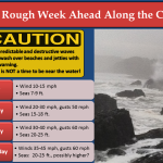 High Wind Watch for Southwestern Washington North Oregon Coast