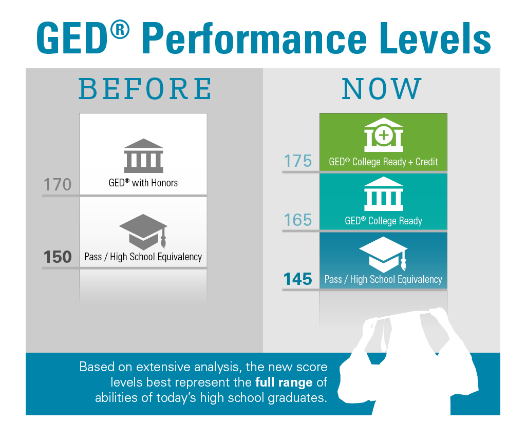 GED test score requirements lowered for national exam | Newstalk KBKW