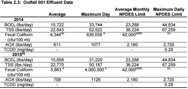 Outfall Effluent data
